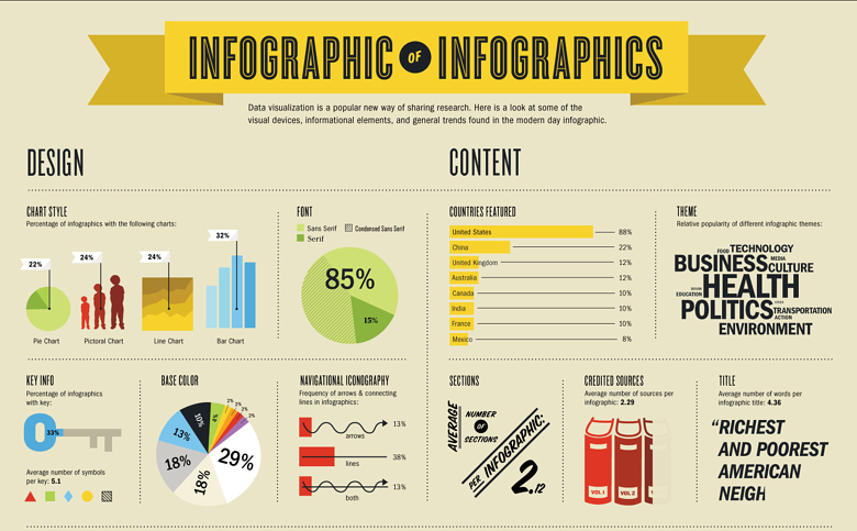 infographic-of-infographics_50290ae330621.png